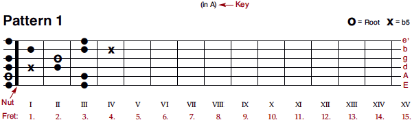 blues pattern 1 (fingering)