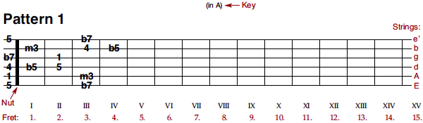 blues pattern 1 (intervals)