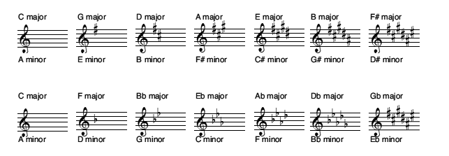 composition of chord progressions for guitars
